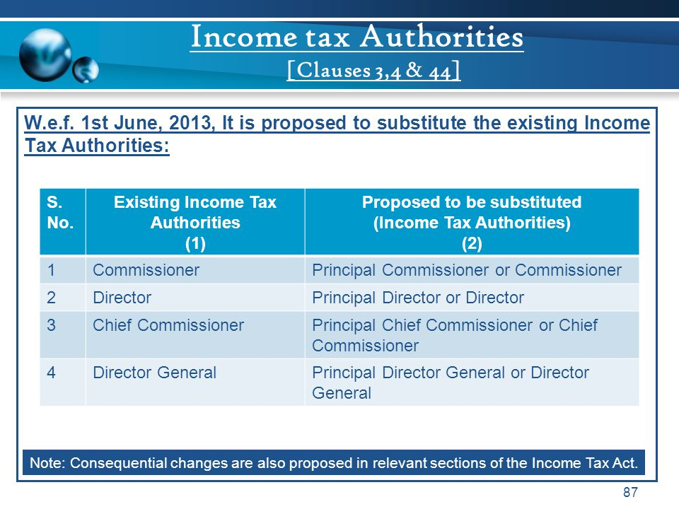 Income tax Authorities [Clauses 3,4 & 44]